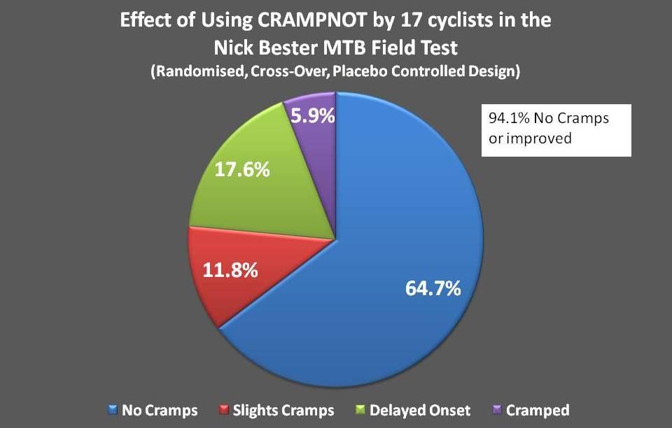 CRAMPNOT Results - Nick Bester MTB Field Test